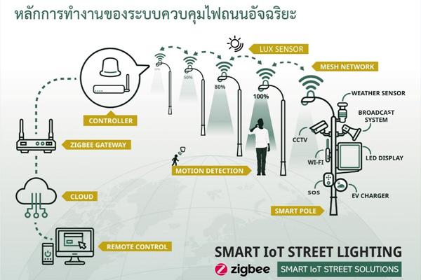 Smart IoT ช่วยพัฒนาชีวิตให้ดีขึ้นอย่างไร?